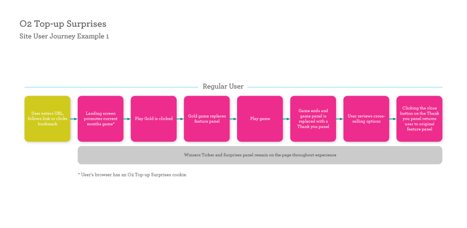 Existing customer user journey, made as short as possible